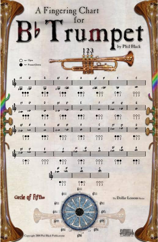 Trumpet notes Fingering Chart