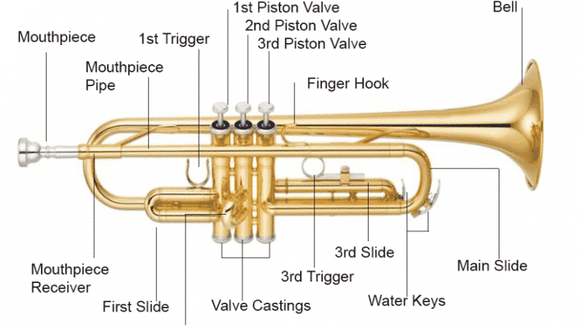 Trumpet Parts - A Full Guide With Pictures